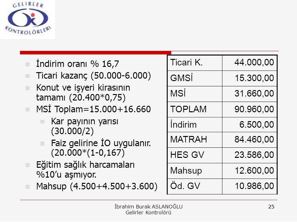 25 İndirim oranı % 16,7 Ticari kazanç (50.000-6.000) Konut ve işyeri kirasının tamamı (20.400*0,75) MSİ Toplam=15.000+16.660 Kar payının yarısı (30.00