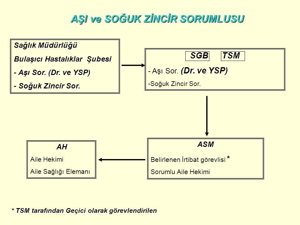 Sağlık Müdürlüğü Bulaşıcı Hastalıklar Şubesi - Aşı Sor. (Dr. ve YSP) - Soğuk Zincir Sor. SGB TSM (Dr. ve YSP) - Aşı Sor. (Dr. ve YSP) - -Soğuk Zincir