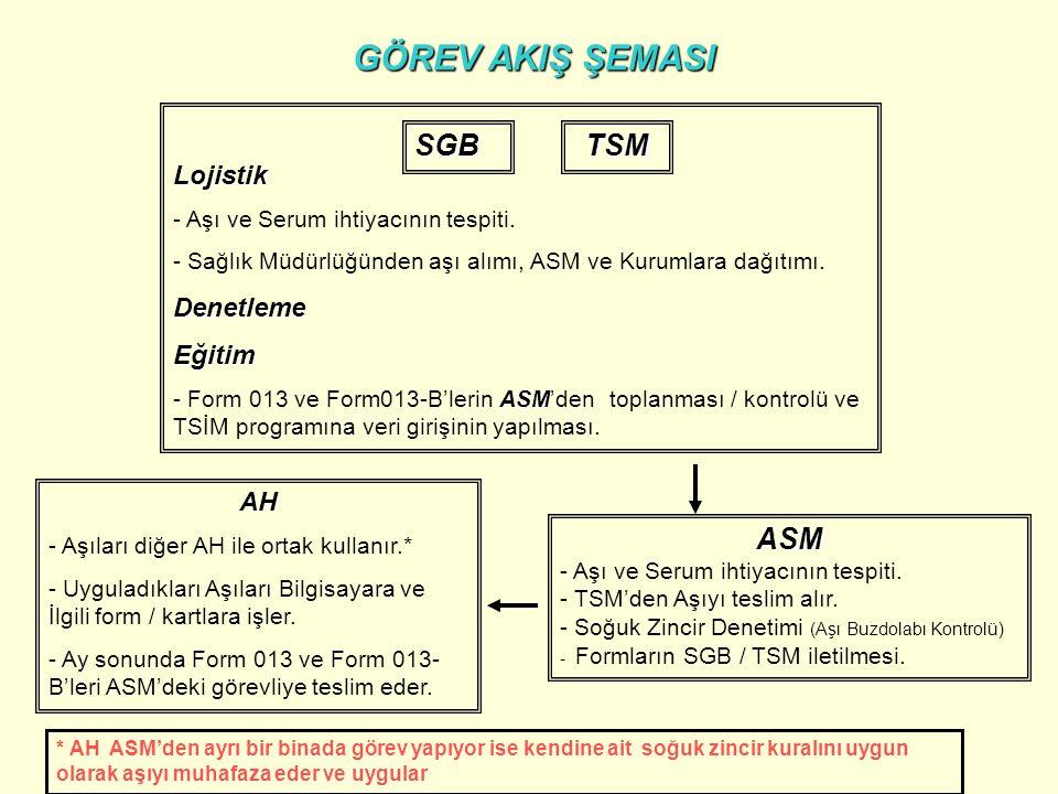 Lojistik - Aşı ve Serum ihtiyacının tespiti. - Sağlık Müdürlüğünden aşı alımı, ASM ve Kurumlara dağıtımı.DenetlemeEğitim ASM - Form 013 ve Form013-B'l