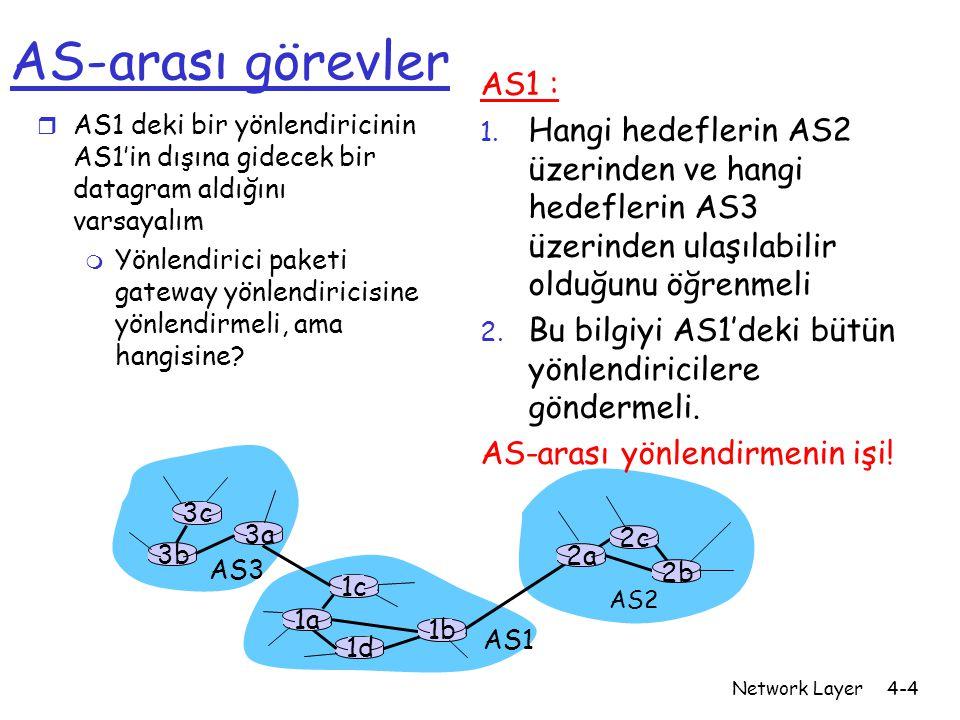 Network Layer4-5 Örnek: 1d yönlendiricisindeki iletme tablosunu oluşturma r AS1'in x altağının AS3 (gateway 1c) üzerinden ulaşılabilir olduğunu, fakat AS2 üzerinden ulaşılamadığını öğrendiğini varsayın (AS-arası protokol ile).