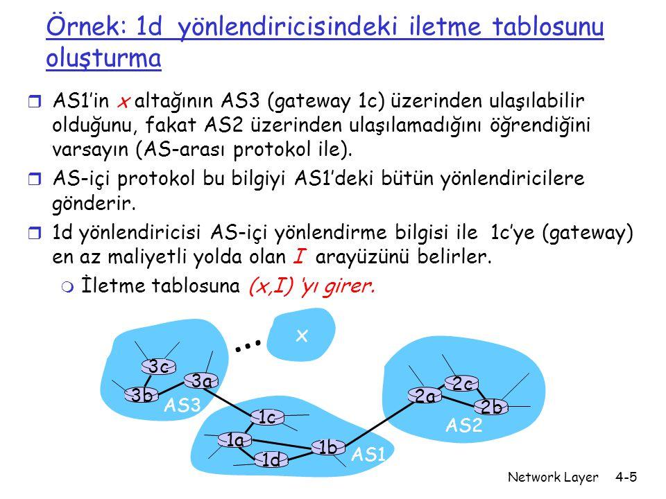 Network Layer4-5 Örnek: 1d yönlendiricisindeki iletme tablosunu oluşturma r AS1'in x altağının AS3 (gateway 1c) üzerinden ulaşılabilir olduğunu, fakat