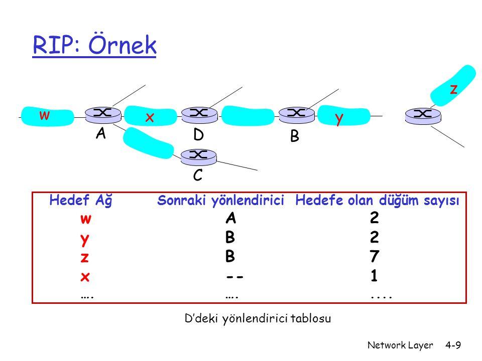 Network Layer4-9 RIP: Örnek Hedef Ağ Sonraki yönlendirici Hedefe olan düğüm sayısı wA2 yB2 zB7 x--1 ….…..... w xy z A C D B D'deki yönlendirici tablos