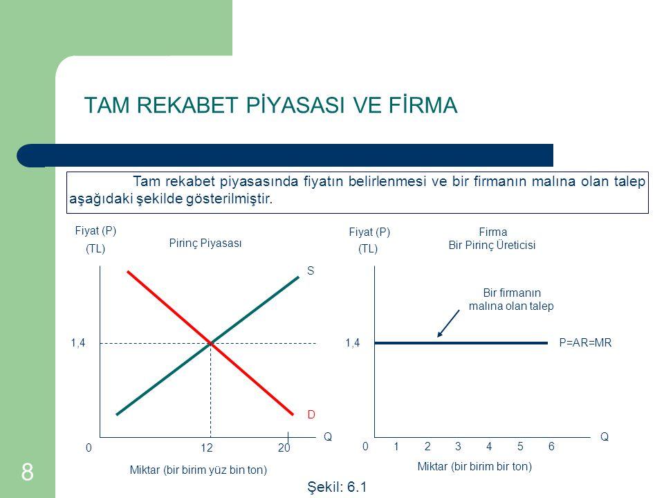 9 TAM REKABET PİYASASI VE FİRMA Tam rekabet piyasasında bir firma için; fiyat = ortalama hâsılat = marjinal hâsılat (P = AR = MR) durumu söz konusudur.