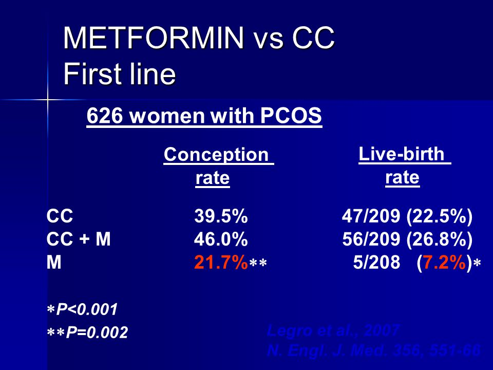 METFORMIN vs CC First line 626 women with PCOS Live-birth rate CC39.5%47/209 (22.5%) CC + M46.0%56/209 (26.8%) M21.7%  5/208 (7.2%)   P<0.001  P