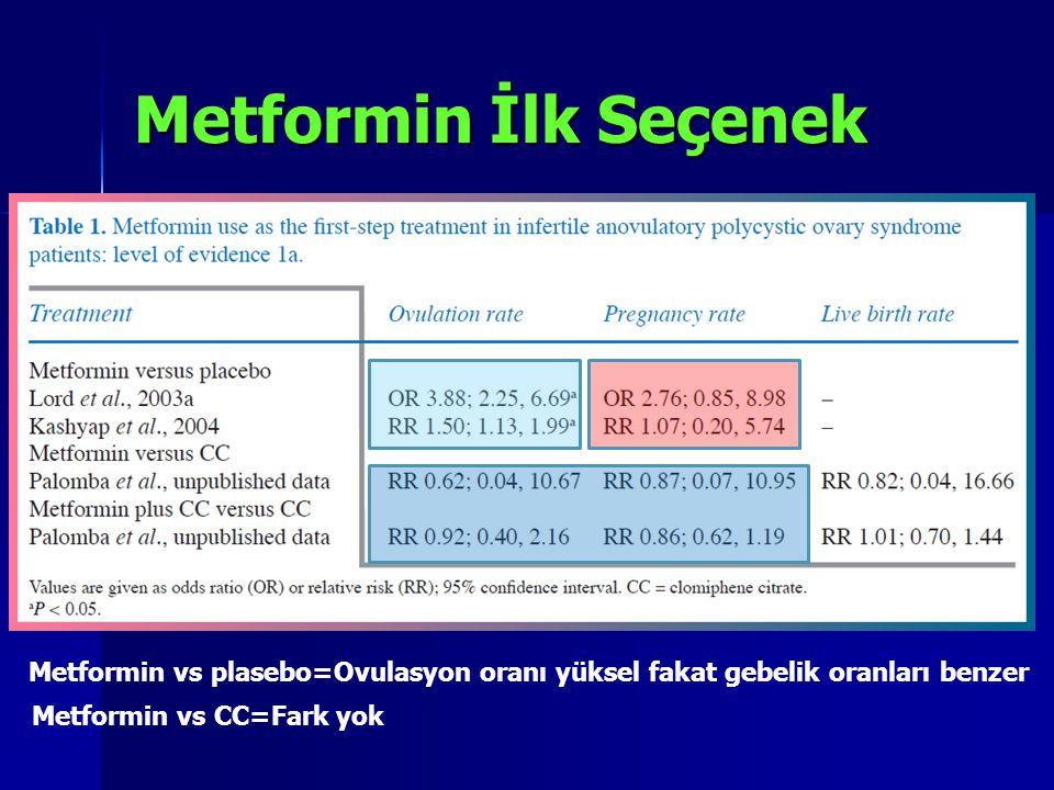 Metformin İlk Seçenek Metformin vs plasebo=Ovulasyon oranı yüksel fakat gebelik oranları benzer Metformin vs CC=Fark yok