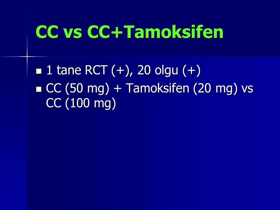 CC vs CC+Tamoksifen 1 tane RCT (+), 20 olgu (+) 1 tane RCT (+), 20 olgu (+) CC (50 mg) + Tamoksifen (20 mg) vs CC (100 mg) CC (50 mg) + Tamoksifen (20 mg) vs CC (100 mg)