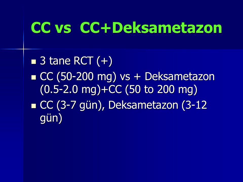 CC vs CC+Deksametazon 3 tane RCT (+) 3 tane RCT (+) CC (50-200 mg) vs + Deksametazon (0.5-2.0 mg)+CC (50 to 200 mg) CC (50-200 mg) vs + Deksametazon (0.5-2.0 mg)+CC (50 to 200 mg) CC (3-7 gün), Deksametazon (3-12 gün) CC (3-7 gün), Deksametazon (3-12 gün)
