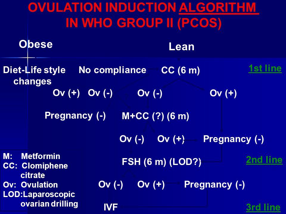 Obese Diet-Life style No compliance changes Ov (+) Ov (-) Pregnancy (-) Lean CC (6 m) Ov (-) Ov (+) M+CC (?) (6 m) Ov (-) Ov (+) Pregnancy (-) FSH (6 m) (LOD?) Ov (-) Ov (+)Pregnancy (-) IVF OVULATION INDUCTION ALGORITHM IN WHO GROUP II (PCOS) .