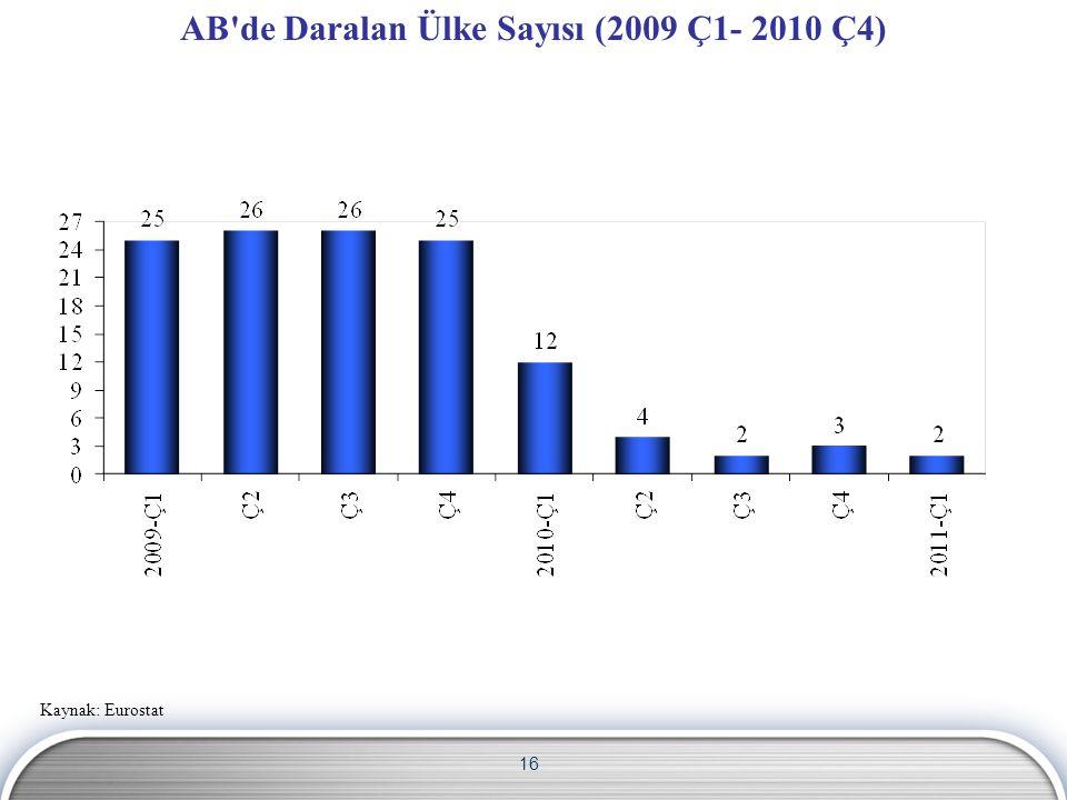 16 AB de Daralan Ülke Sayısı (2009 Ç1- 2010 Ç4) Kaynak: Eurostat