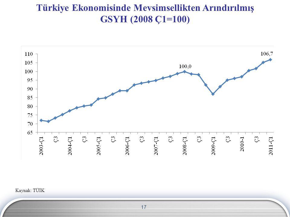 17 Türkiye Ekonomisinde Mevsimsellikten Arındırılmış GSYH (2008 Ç1=100) Kaynak: TÜİK