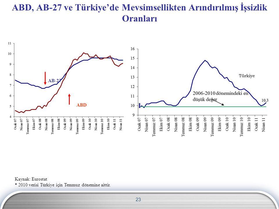 23 Kaynak: Eurostat * 2010 verisi Türkiye için Temmuz dönemine aittir. ABD AB-27 ABD, AB-27 ve Türkiye'de Mevsimsellikten Arındırılmış İşsizlik Oranla