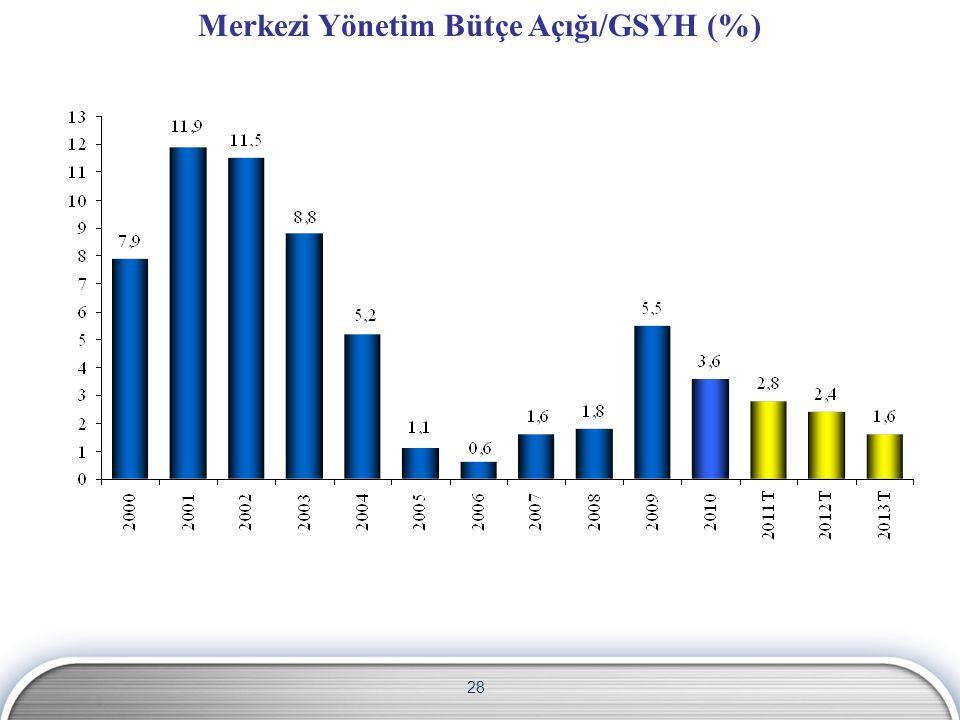 28 Merkezi Yönetim Bütçe Açığı/GSYH (%)