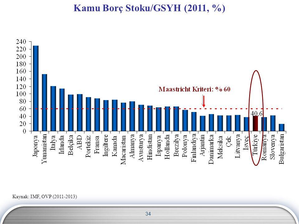 34 Kaynak: IMF, OVP (2011-2013) Kamu Borç Stoku/GSYH (2011, %)