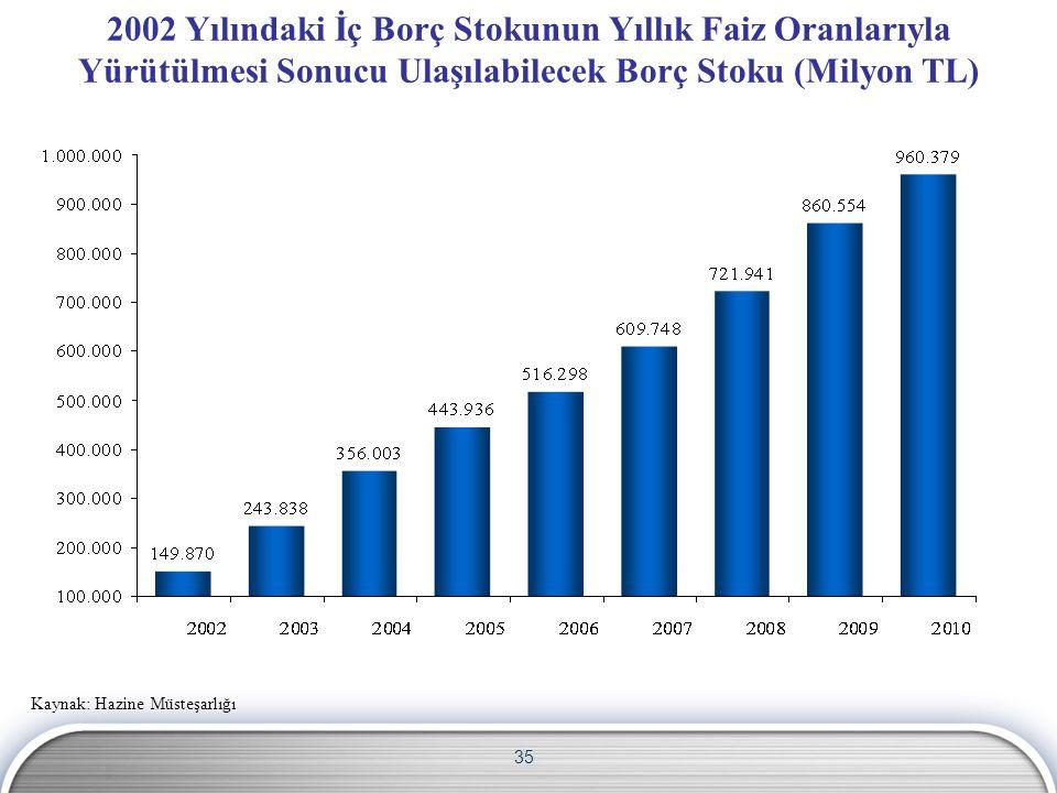 35 2002 Yılındaki İç Borç Stokunun Yıllık Faiz Oranlarıyla Yürütülmesi Sonucu Ulaşılabilecek Borç Stoku (Milyon TL) Kaynak: Hazine Müsteşarlığı