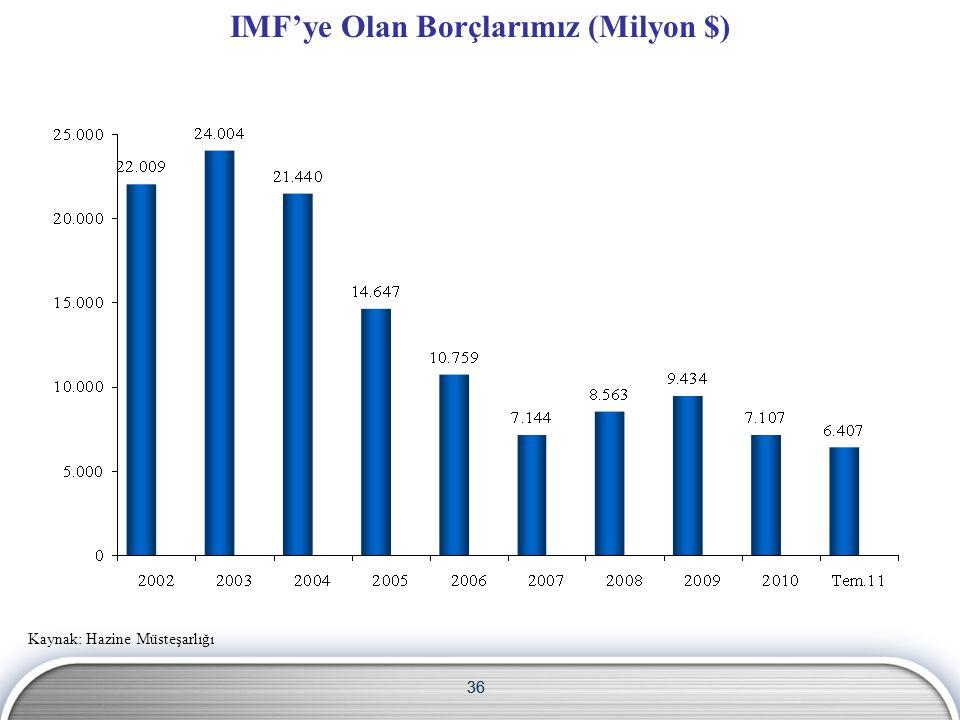 36 IMF'ye Olan Borçlarımız (Milyon $) Kaynak: Hazine Müsteşarlığı