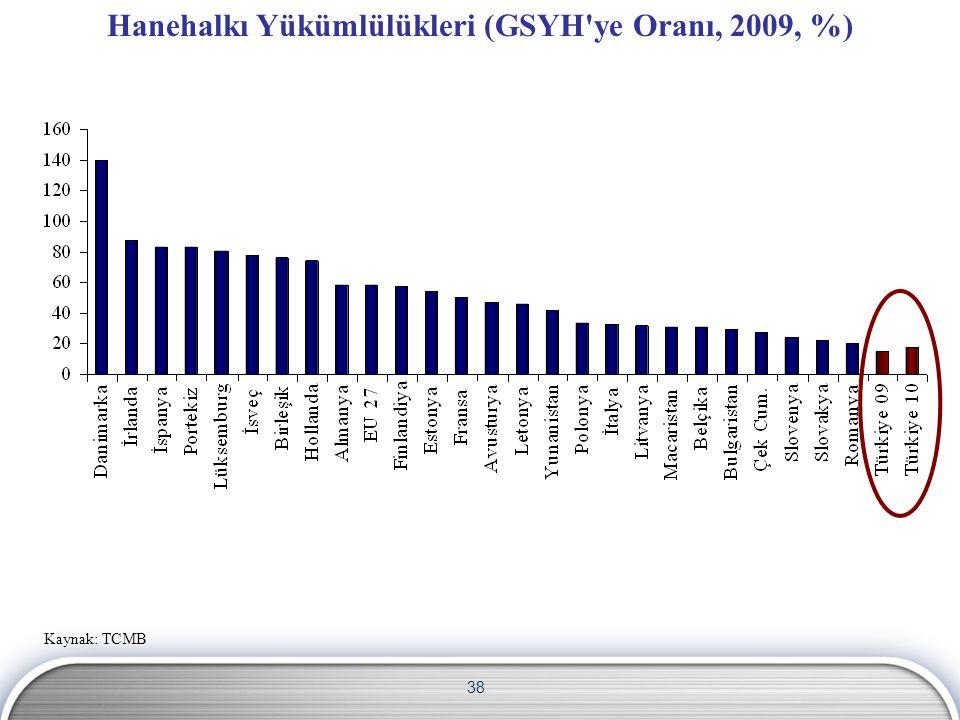 38 Hanehalkı Yükümlülükleri (GSYH'ye Oranı, 2009, %) Kaynak: TCMB