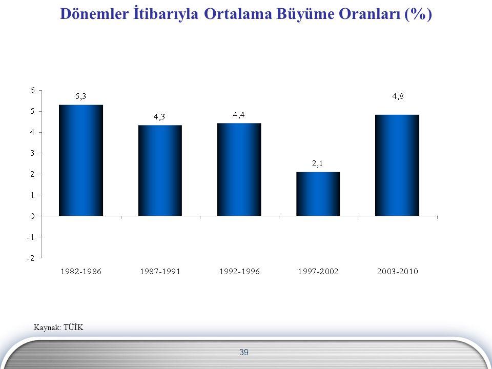 39 Dönemler İtibarıyla Ortalama Büyüme Oranları (%) Kaynak: TÜİK