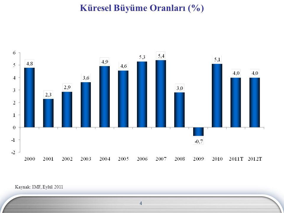4 Küresel Büyüme Oranları (%) Kaynak: IMF, Eylül 2011