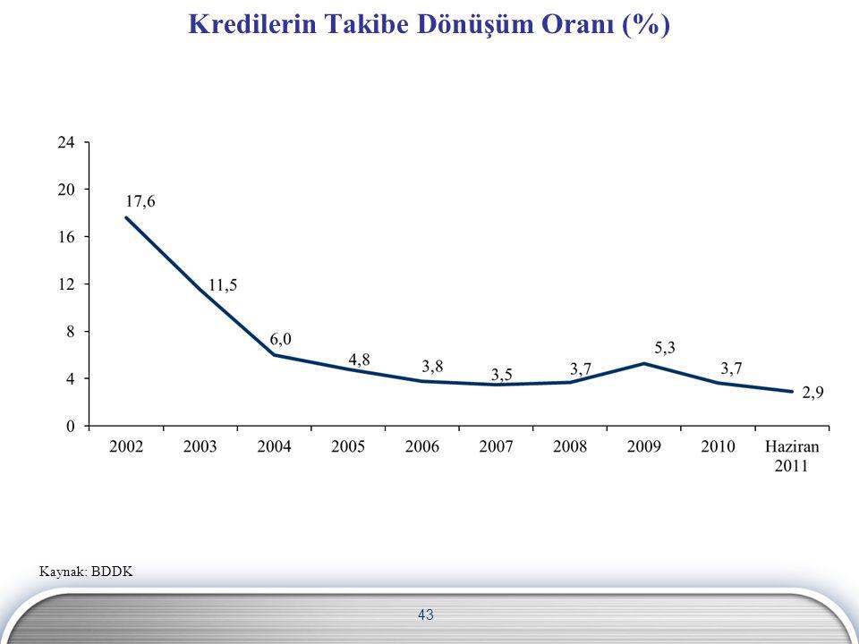 43 Kredilerin Takibe Dönüşüm Oranı (%) Kaynak: BDDK