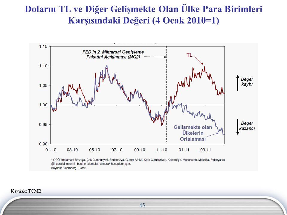 45 Doların TL ve Diğer Gelişmekte Olan Ülke Para Birimleri Karşısındaki Değeri (4 Ocak 2010=1) Kaynak: TCMB
