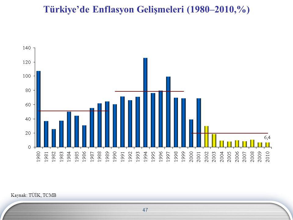47 Türkiye'de Enflasyon Gelişmeleri (1980–2010,%) Kaynak: TÜİK, TCMB