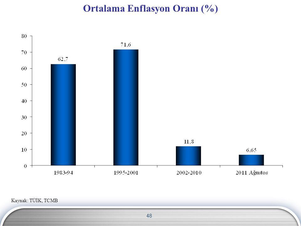 48 Ortalama Enflasyon Oranı (%) Kaynak: TÜİK, TCMB