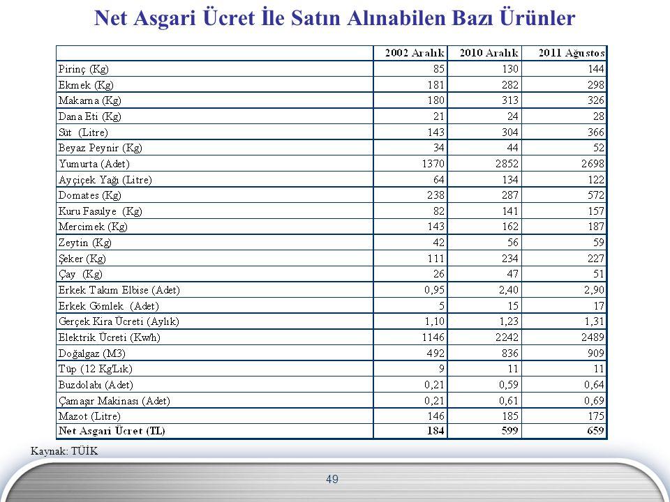 49 Net Asgari Ücret İle Satın Alınabilen Bazı Ürünler Kaynak: TÜİK
