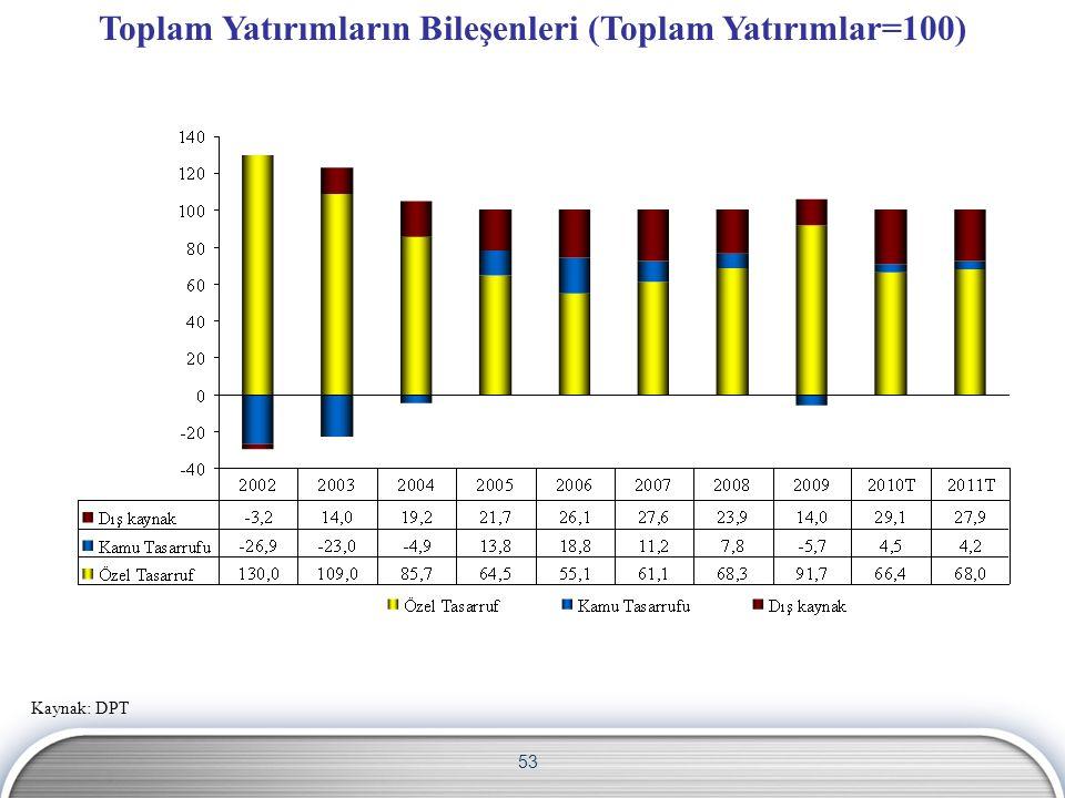 53 Kaynak: DPT Toplam Yatırımların Bileşenleri (Toplam Yatırımlar=100)