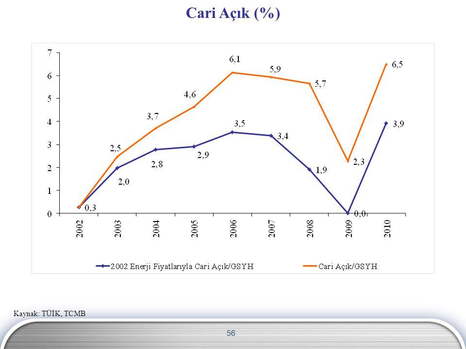 56 Cari Açık (%) Kaynak: TÜİK, TCMB