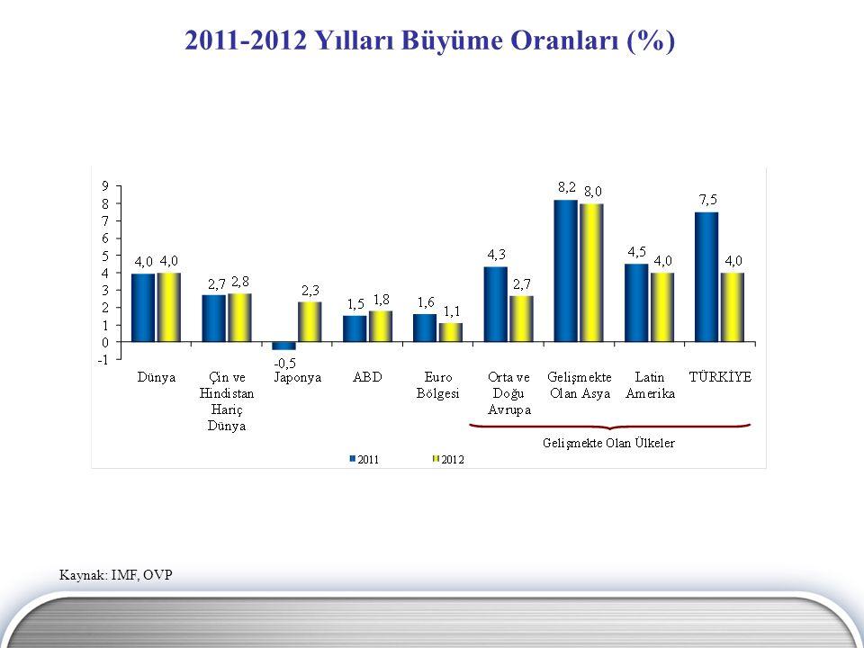 Kaynak: IMF, OVP 2011-2012 Yılları Büyüme Oranları (%)