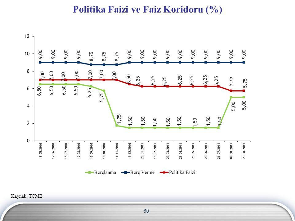 60 Politika Faizi ve Faiz Koridoru (%) Kaynak: TCMB