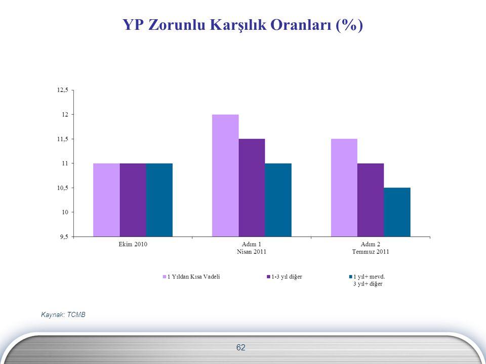 62 YP Zorunlu Karşılık Oranları (%) Kaynak: TCMB
