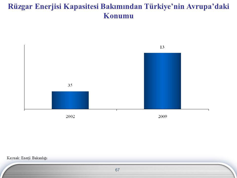 67 Rüzgar Enerjisi Kapasitesi Bakımından Türkiye'nin Avrupa'daki Konumu Kaynak: Enerji Bakanlığı
