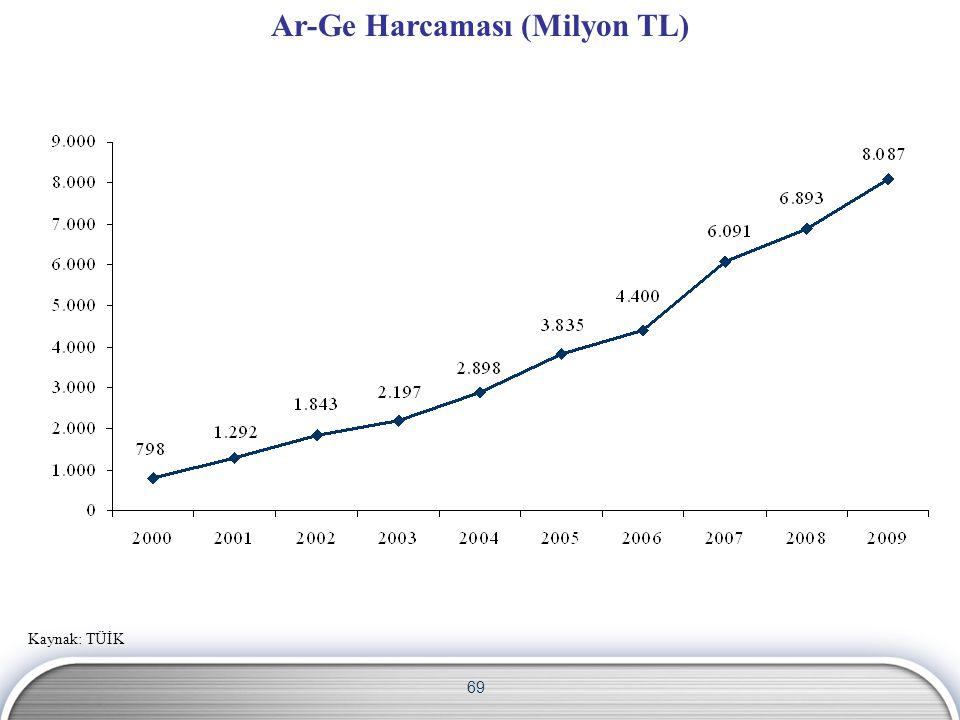 69 Kaynak: TÜİK Ar-Ge Harcaması (Milyon TL)