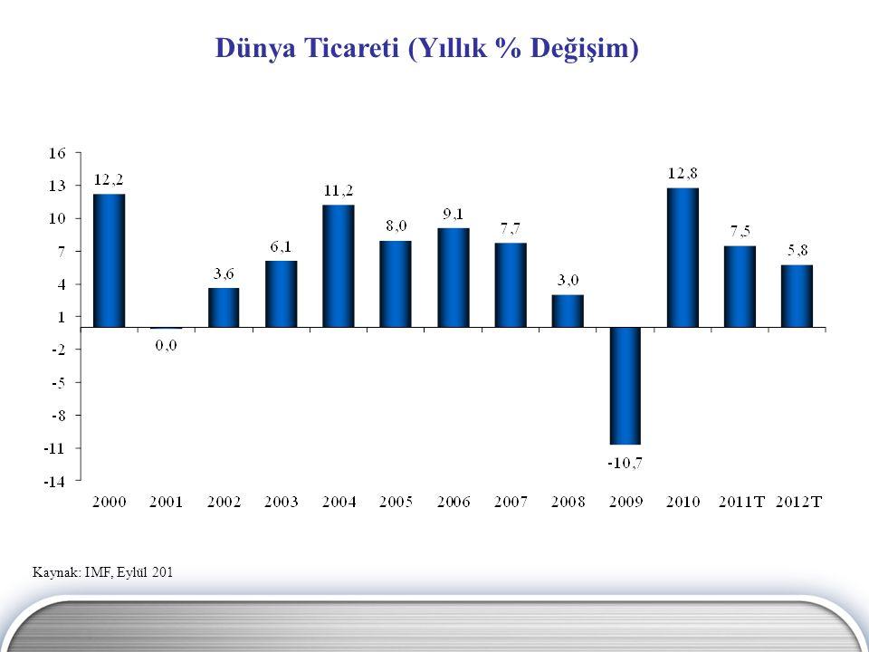 Kaynak: IMF, Eylül 201 Dünya Ticareti (Yıllık % Değişim)