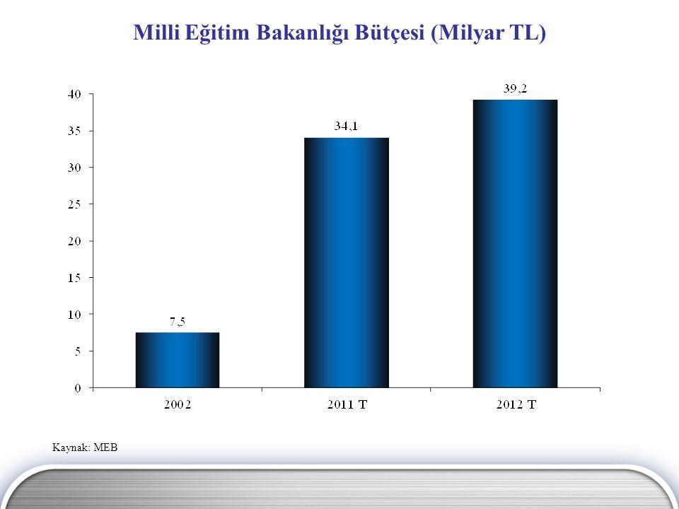 Milli Eğitim Bakanlığı Bütçesi (Milyar TL) Kaynak: MEB