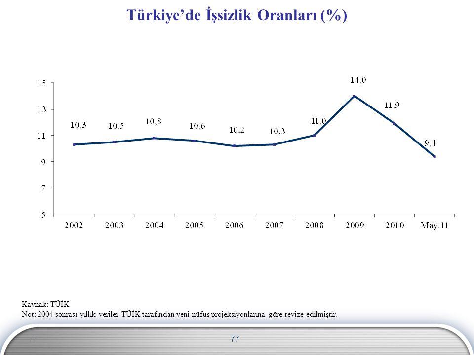 77 Türkiye'de İşsizlik Oranları (%) Kaynak: TÜİK Not: 2004 sonrası yıllık veriler TÜİK tarafından yeni nüfus projeksiyonlarına göre revize edilmiştir.
