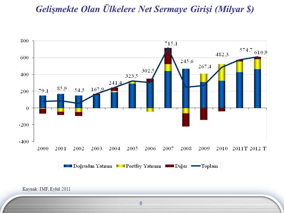 8 Gelişmekte Olan Ülkelere Net Sermaye Girişi (Milyar $) Kaynak: IMF, Eylül 2011