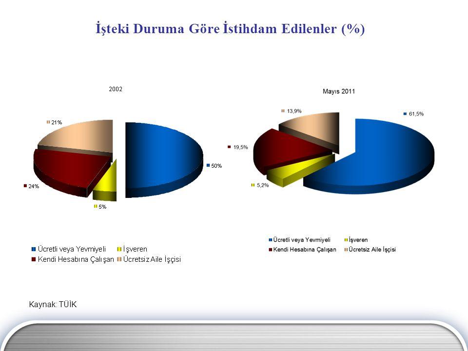 İşteki Duruma Göre İstihdam Edilenler (%) Kaynak: TÜİK