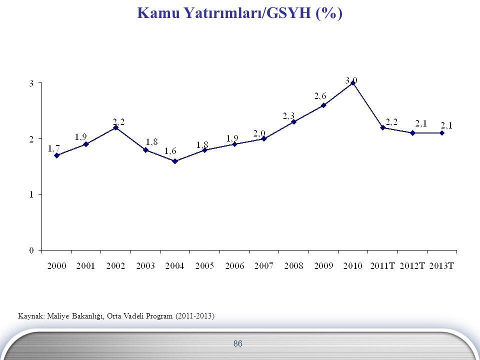 86 Kamu Yatırımları/GSYH (%) Kaynak: Maliye Bakanlığı, Orta Vadeli Program (2011-2013)