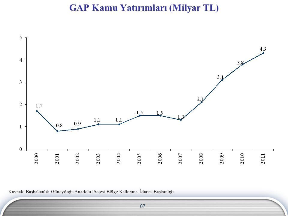 87 GAP Kamu Yatırımları (Milyar TL) Kaynak: Başbakanlık Güneydoğu Anadolu Projesi Bölge Kalkınma İdaresi Başkanlığı