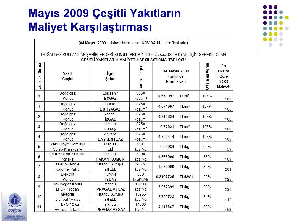 Mayıs 2009 Çeşitli Yakıtların Maliyet Karşılaştırması (04 Mayıs 2009 tarihinde belirlenmiş KDV DAHİL birim fiyatlarla ) DOĞALGAZ KULLANILAN ŞEHİRLERDE