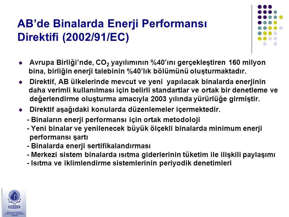 AB'de Binalarda Enerji Performansı Direktifi (2002/91/EC) Avrupa Birliği'nde, CO 2 yayılımının %40'ını gerçekleştiren 160 milyon bina, birliğin enerji