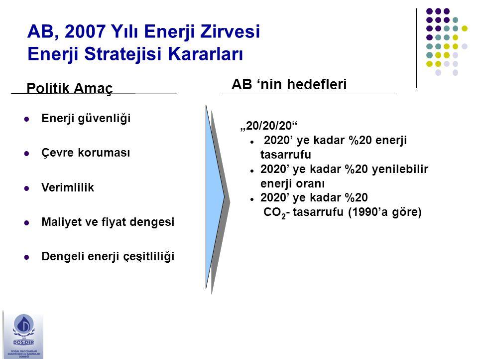 AB, 2007 Yılı Enerji Zirvesi Enerji Stratejisi Kararları Politik Amaç AB 'nin hedefleri Enerji güvenliği Çevre koruması Verimlilik Maliyet ve fiyat de