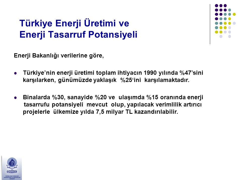 Türkiye Enerji Üretimi ve Enerji Tasarruf Potansiyeli Enerji Bakanlığı verilerine göre, Türkiye'nin enerji üretimi toplam ihtiyacın 1990 yılında %47's