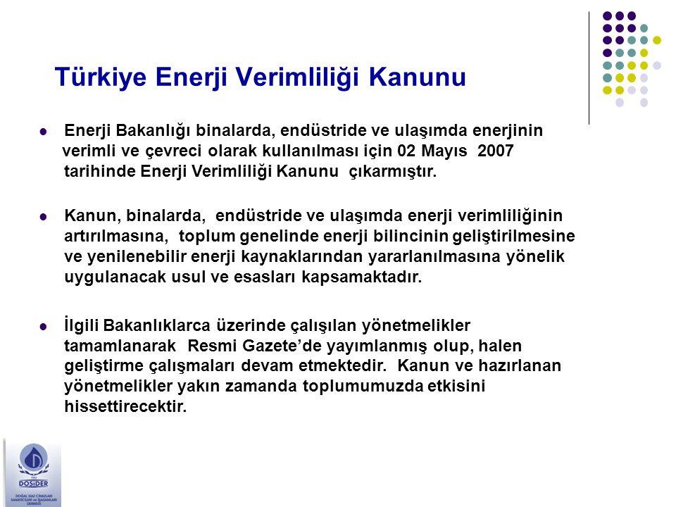 Türkiye Enerji Verimliliği Kanunu Enerji Bakanlığı binalarda, endüstride ve ulaşımda enerjinin verimli ve çevreci olarak kullanılması için 02 Mayıs 20