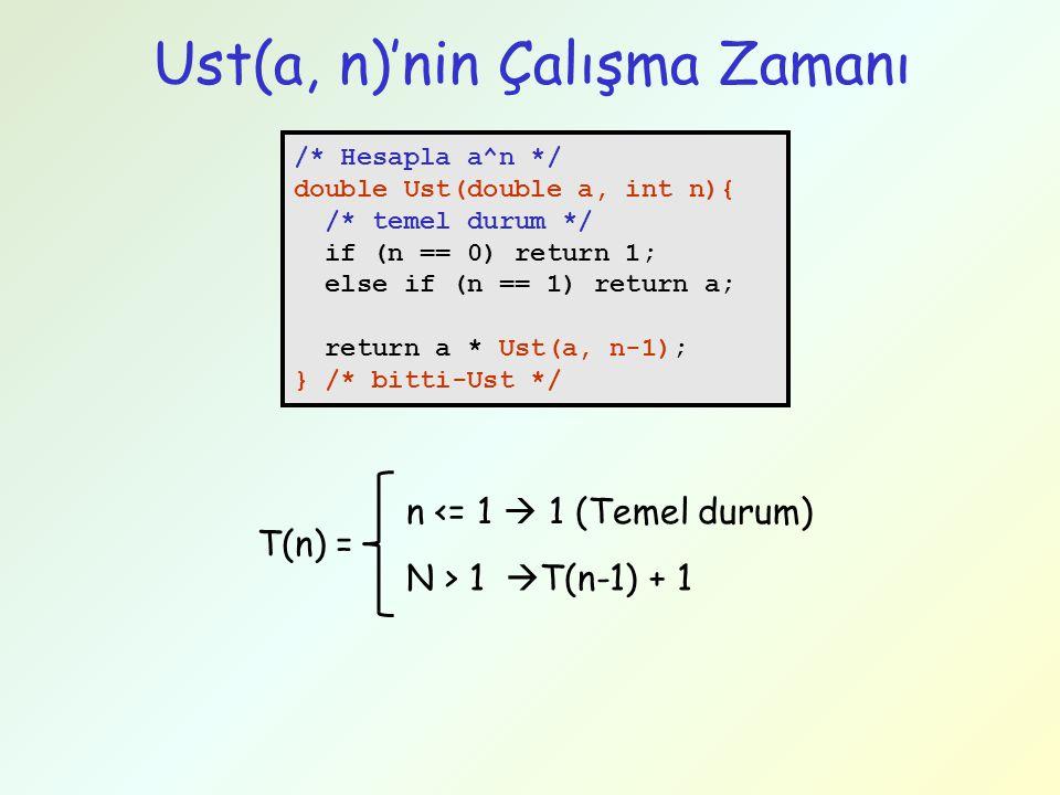 Ust(a, n)'nin Çalışma Zamanı /* Hesapla a^n */ double Ust(double a, int n){ /* temel durum */ if (n == 0) return 1; else if (n == 1) return a; return