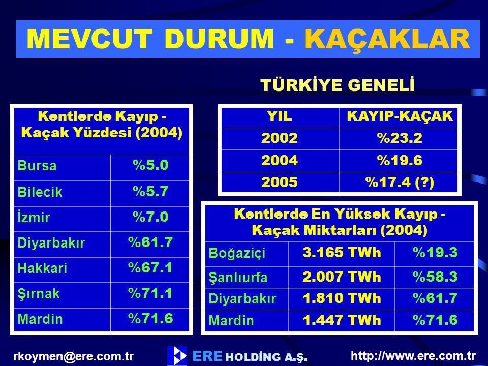 rkoymen@ere.com.tr ERE HOLDİNG A.Ş. http://www.ere.com.tr MEVCUT DURUM - KAÇAKLAR Kentlerde Kayıp - Kaçak Yüzdesi (2004) Bursa %5.0 Bilecik %5.7 İzmir