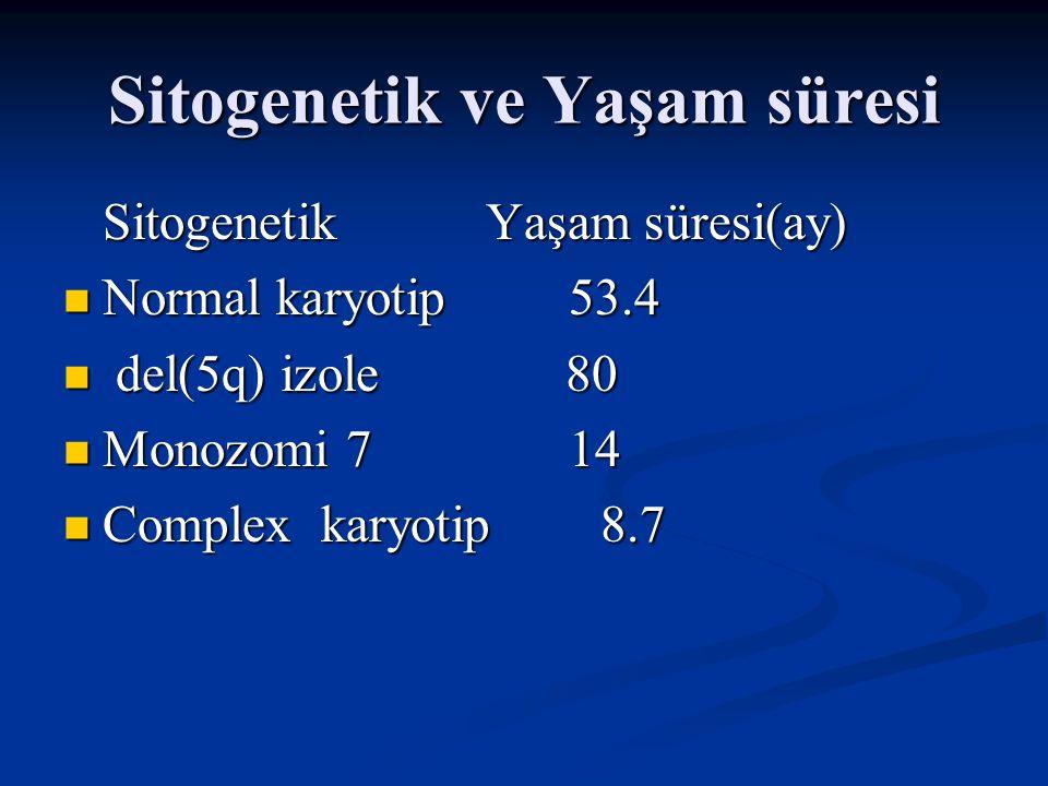 0 0.5 0.5 1 1.5 1.5 2 Blast sayısı <%5 %5-%10%11-%20%21-%30 Karyotipiyiortakötü Sitopeni 0 veya1 2 veya 3 İnternational Prognostic Scoring System( IPSS) Puan