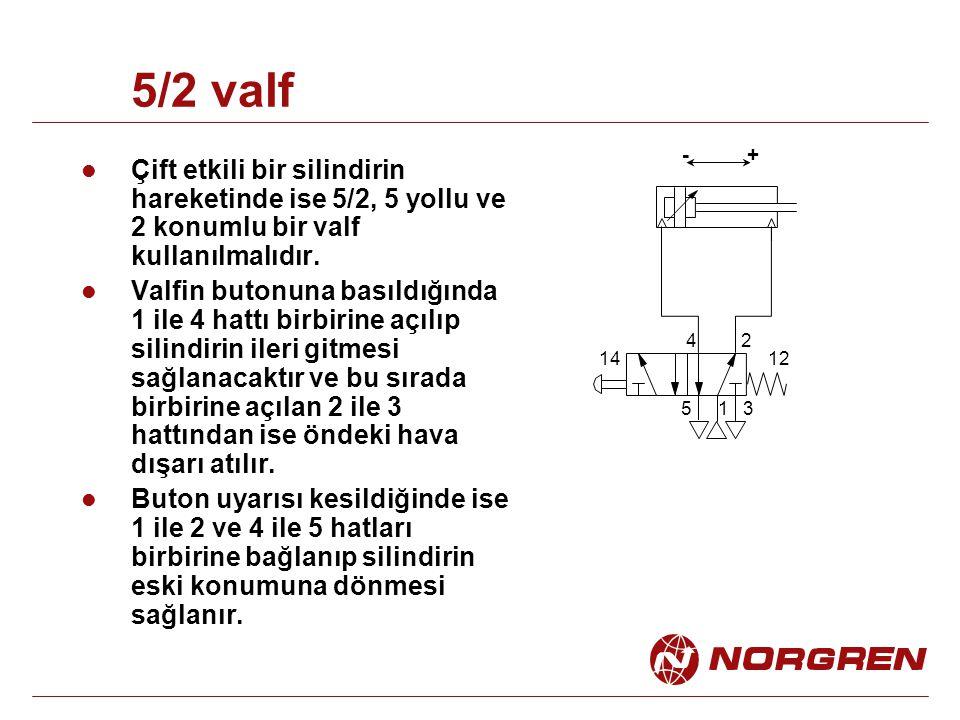 5/2 valf Çift etkili bir silindirin hareketinde ise 5/2, 5 yollu ve 2 konumlu bir valf kullanılmalıdır. Valfin butonuna basıldığında 1 ile 4 hattı bir